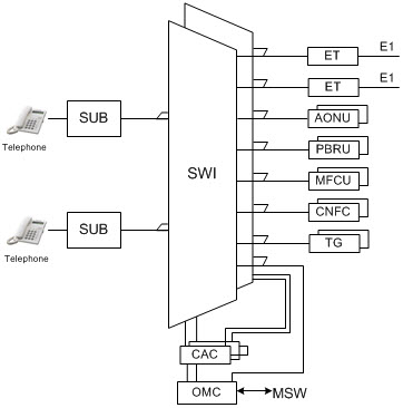 Структура DX-210